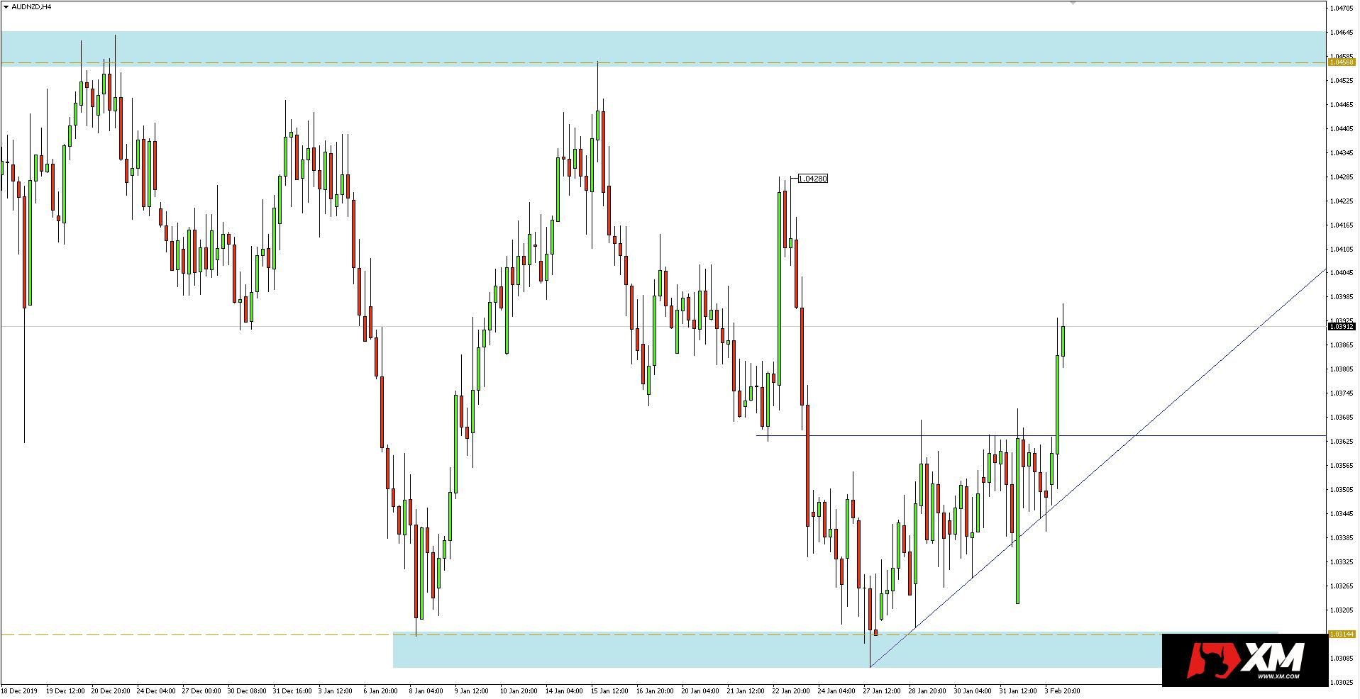 Wykres 4-godzinny pary walutowej AUDNZD - 4 lutego 2020 r.