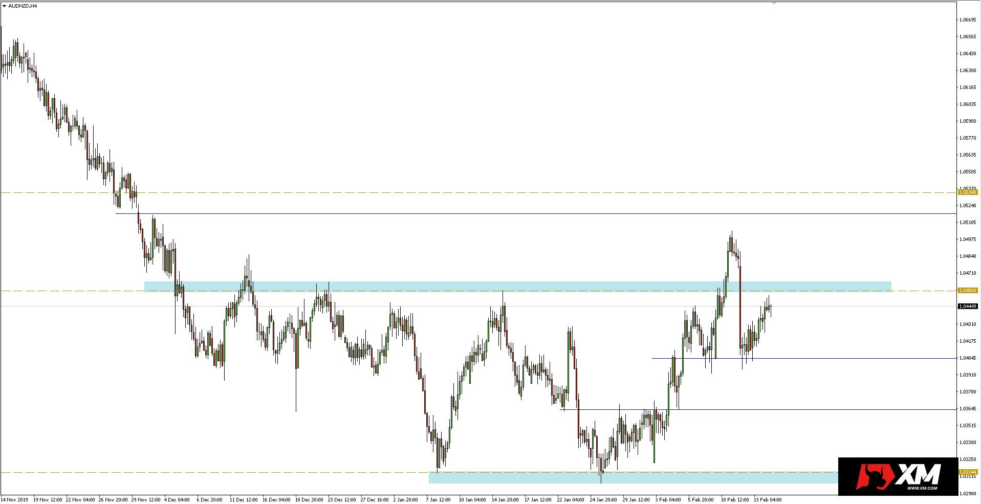 Wykres 4-godzinny pary walutowej AUDNZD - 14 lutego 2020 r.