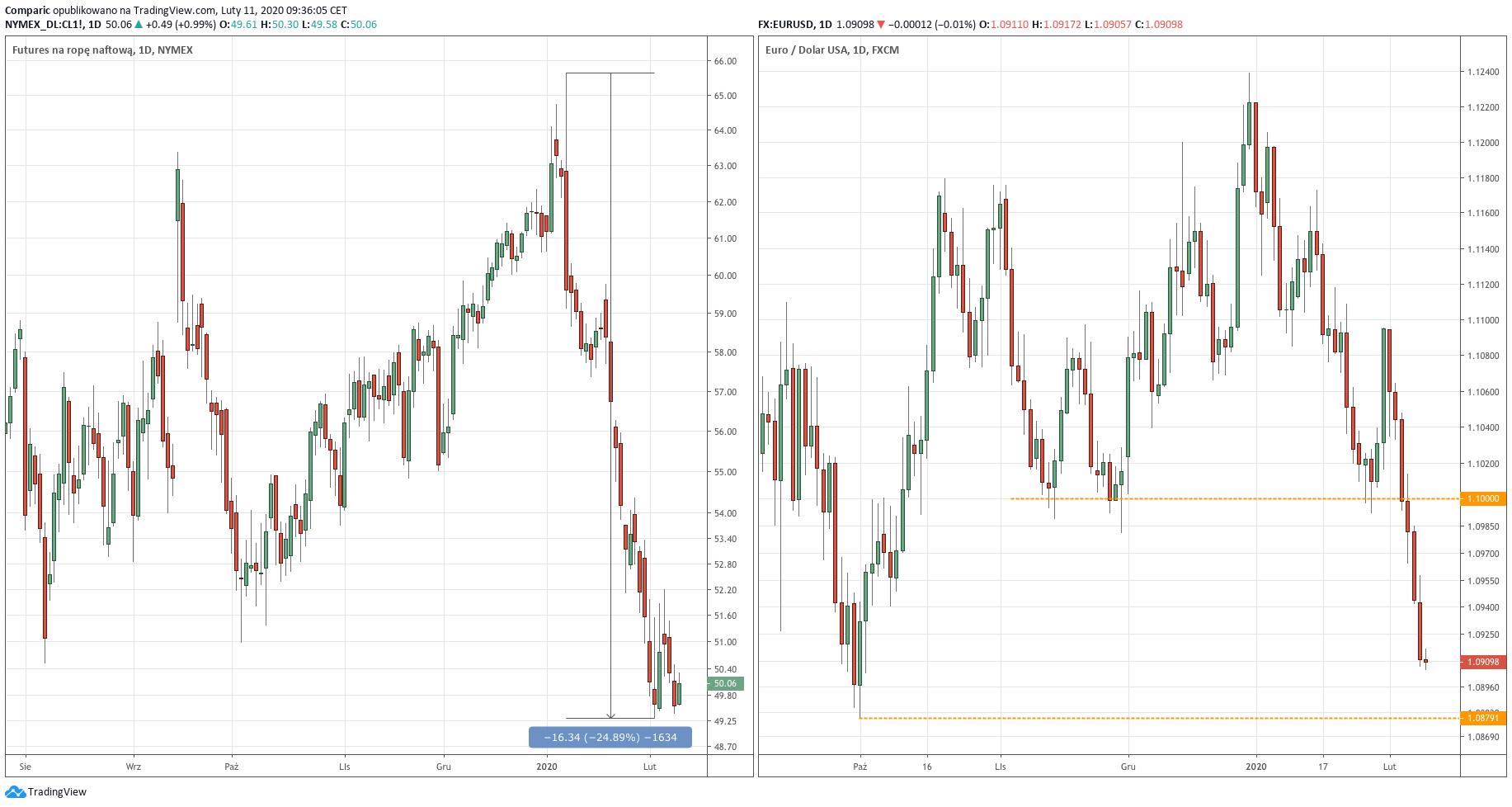 Od lewej: kurs ropy naftowej, kurs pary walutowej EURUSD - wykresy dzienne - 11 lutego 2020 r.
