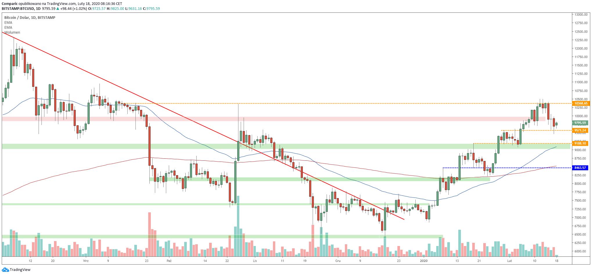 Bitcoin ma za sobą słabszy koniec i początek nowego tygodnia. Źródło: Tradingview.com