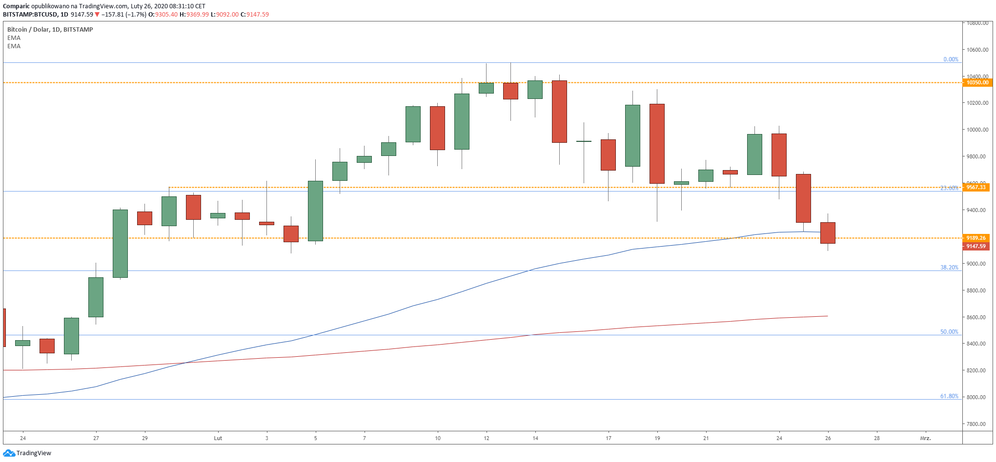 Bitcoin spada kolejną sesję z rzędu i narusza kolejne techniczne wsparcia. Źródło: Tradingview.com