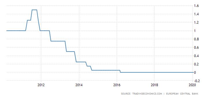 Główna stopa procentowa EBC od 2016 roku utrzymywana jest na poziomie 0%. Źródło: Trading Economics