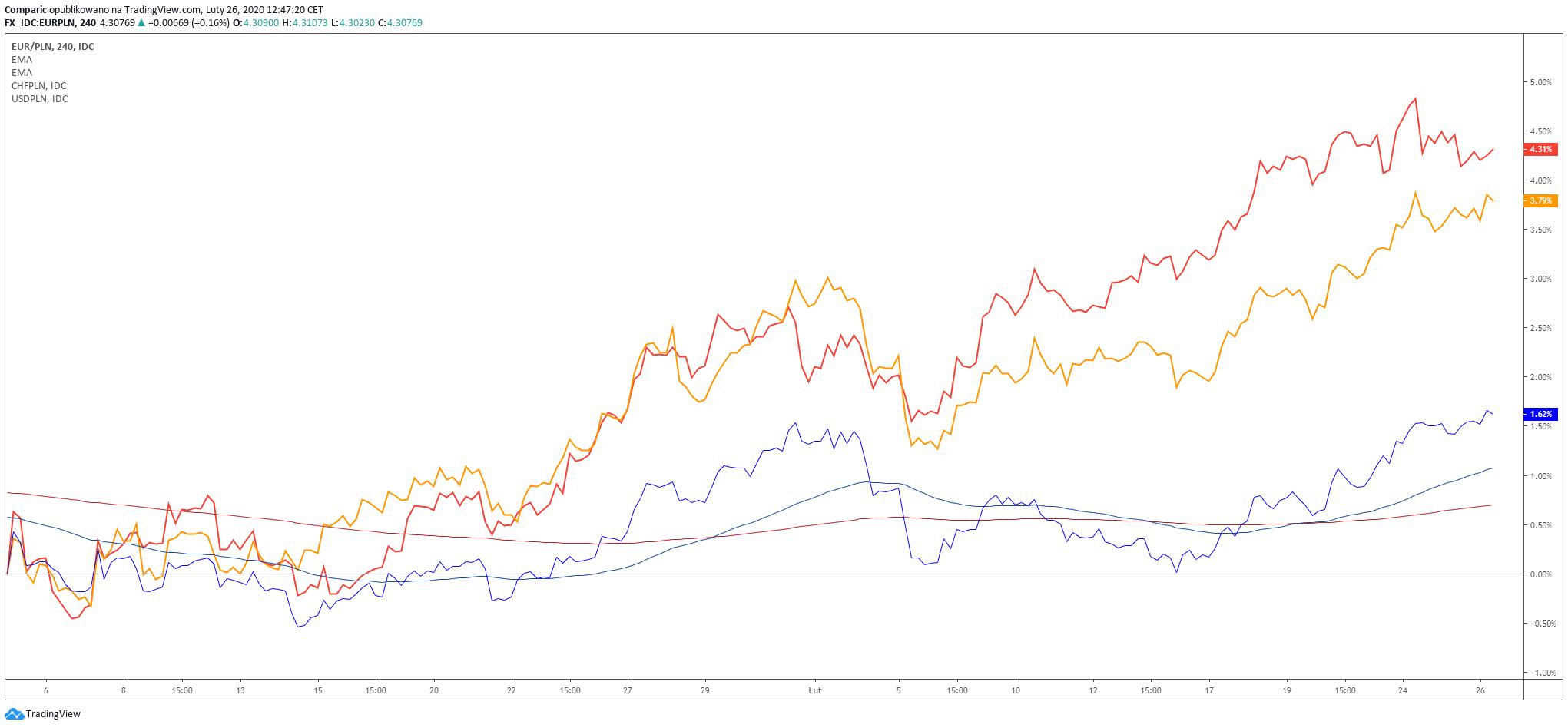Stopa zwrotu euro (niebieski), franka (żółty) oraz franka (pomarańczowy) do złotego od początku roku. Źródło: Tradingview.com