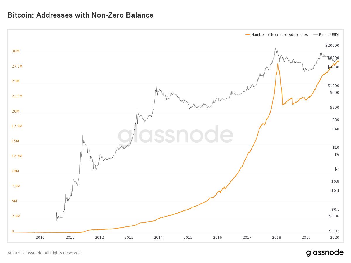 Liczba portfeli non-zero balance. Źródło: Glassnode