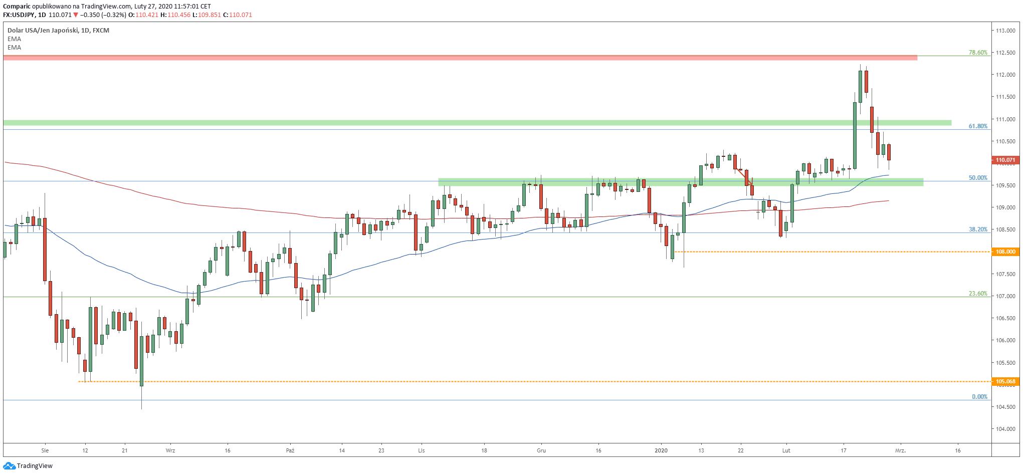 USD/JPY zdaniem CIBC może się osuwać w kierunku 105,00 w trzecim kwartale 2020 roku. Źródło: Tradingview.com