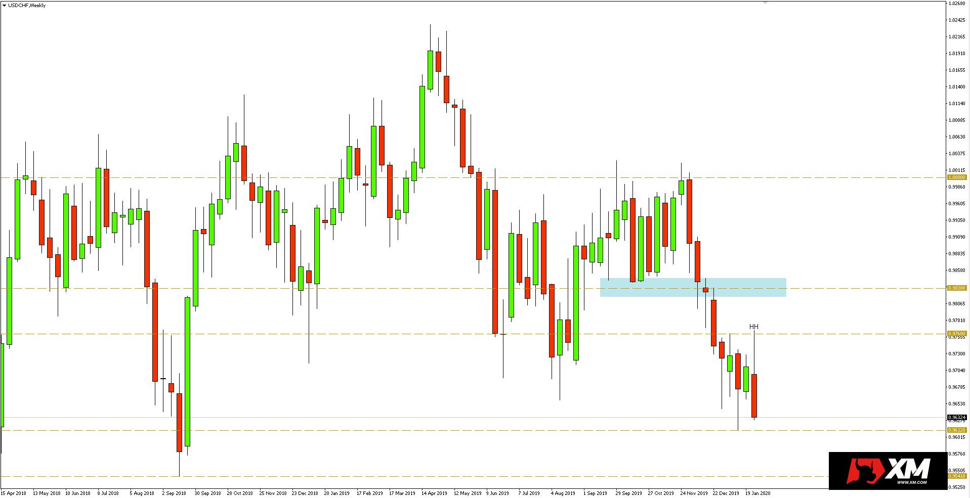 Wykres tygodniowy pary walutowej USDCHF - 1 lutego 2020 r.