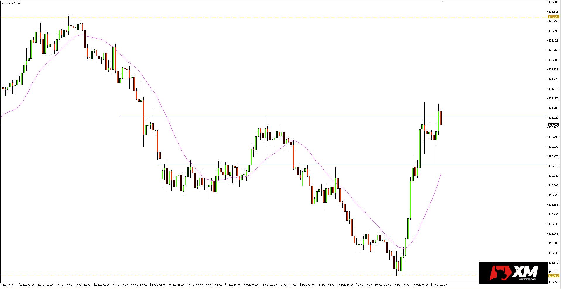 Wykres 4-godzinny pary walutowej EURJPY - 22 lutego 2020 r.