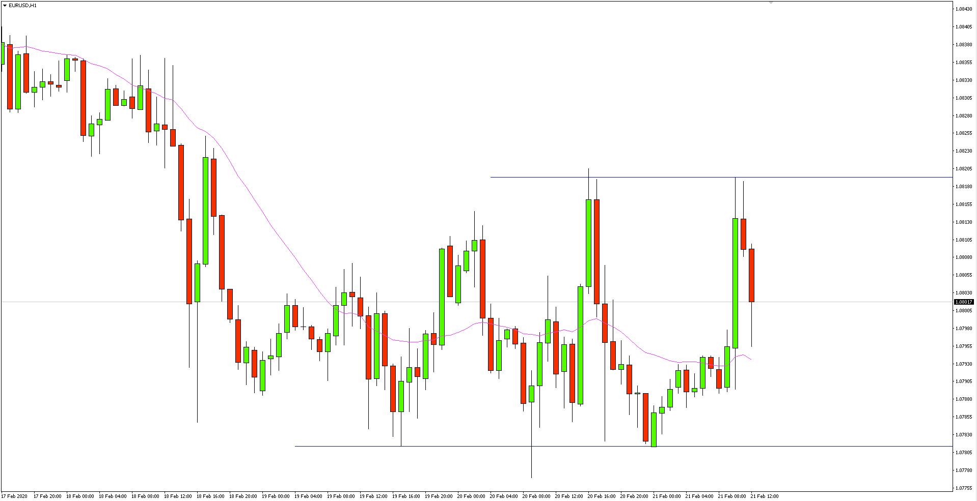 Wykres 1-godzinny pary walutowej EURUSD - 21 lutego 2020 r.