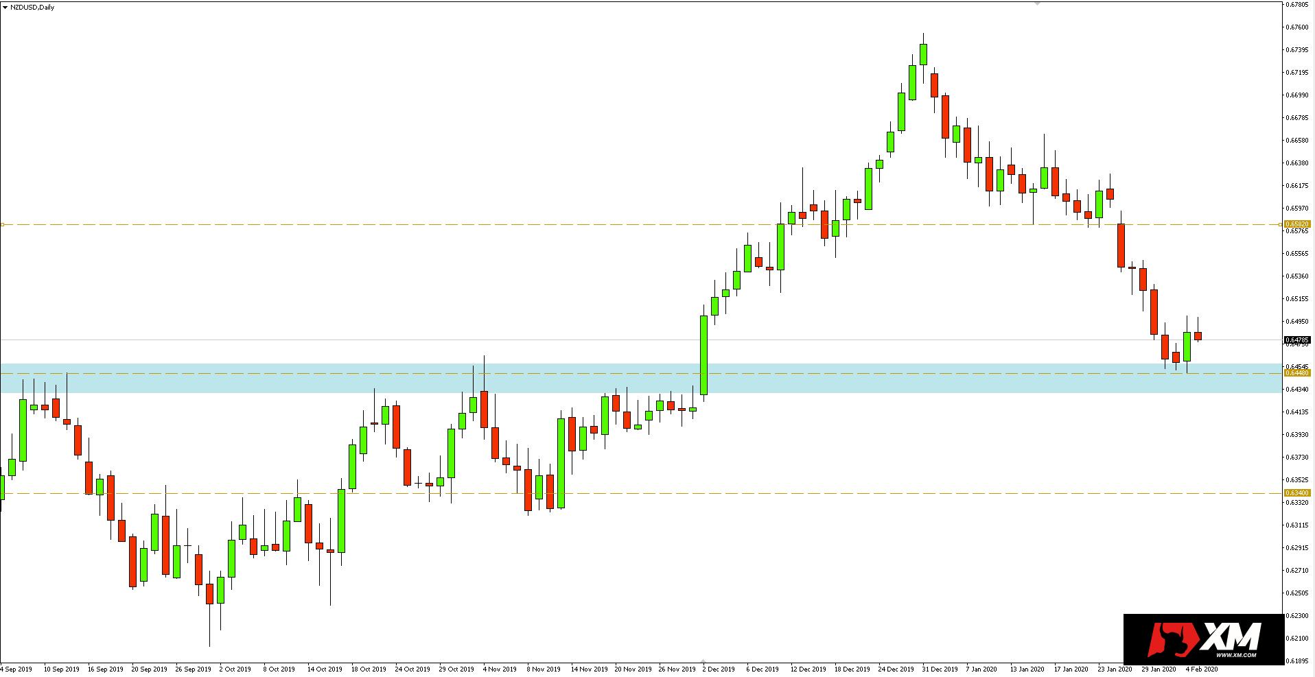 Wykres dzienny pary walutowej NZDUSD - 5 lutego 2020 r.