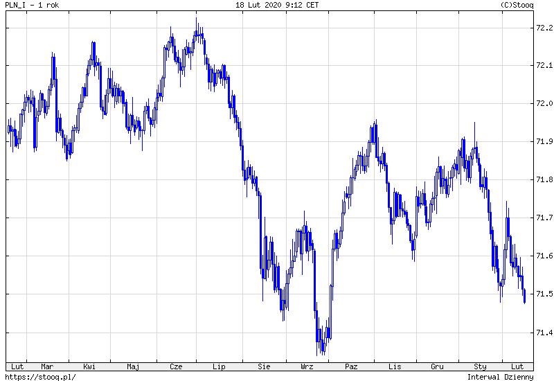 Indeks złotego nie był tak nisko od pięciu miesięcy. Źródło: Stooq.pl.