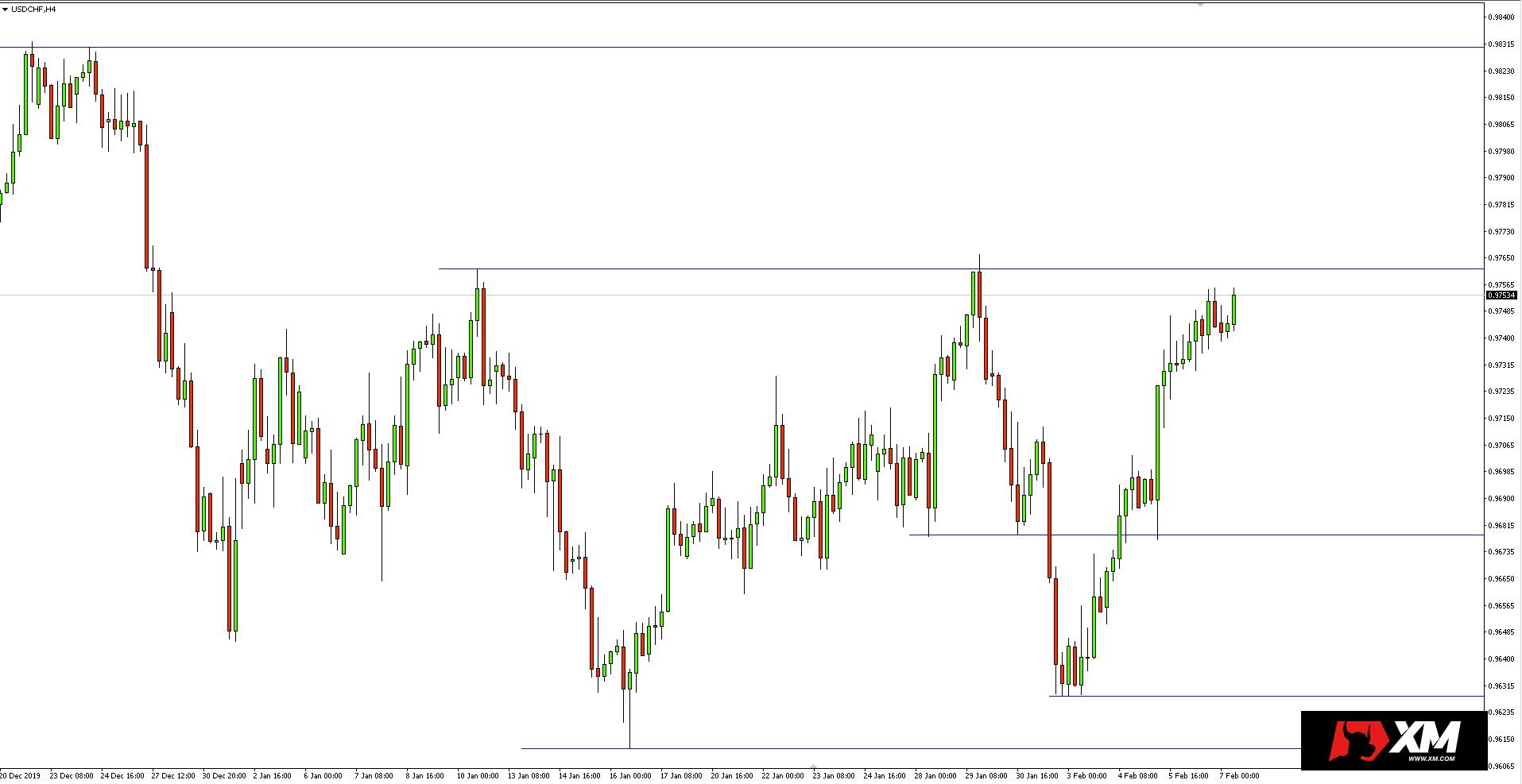 Wykres 4-godzinny pary walutowej USDCHF - 7 lutego 2020 r.