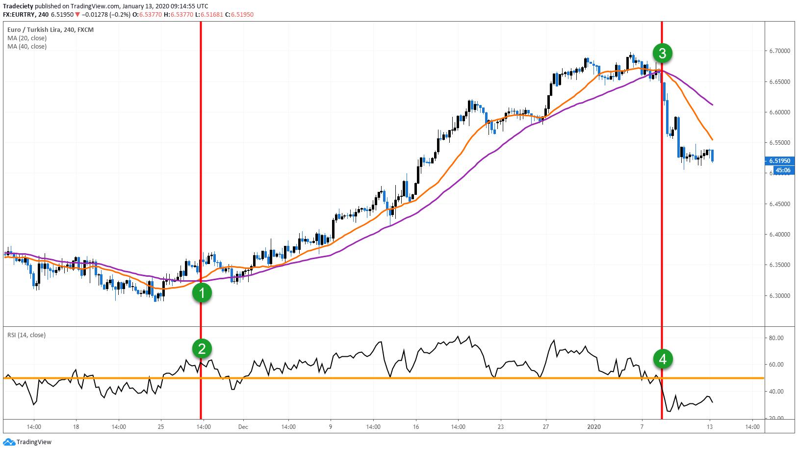 Strategie di Trading Online
