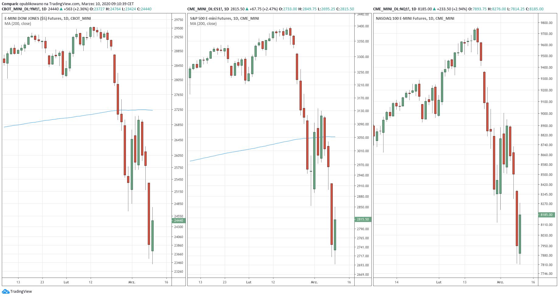 Od lewej: wykres kontraktów terminowych na indeks E-mini Dow Jones, S&P 500 oraz Nasdaq Composite - 10 marca 2020 r.