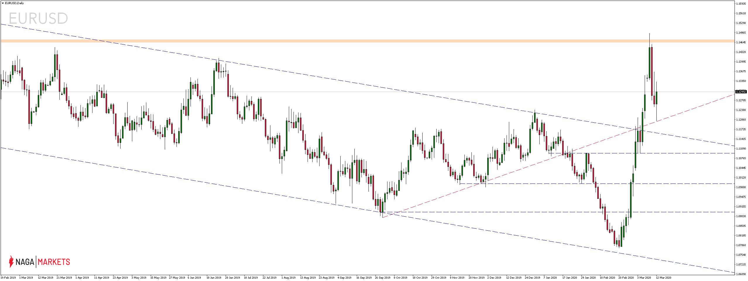 Kurs euro do dolara amerykańskiego