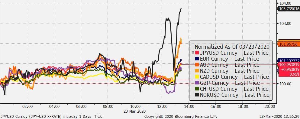 Zmiana wartości wybranych walut vs USD, źródło: Bloomberg, TMS Brokers