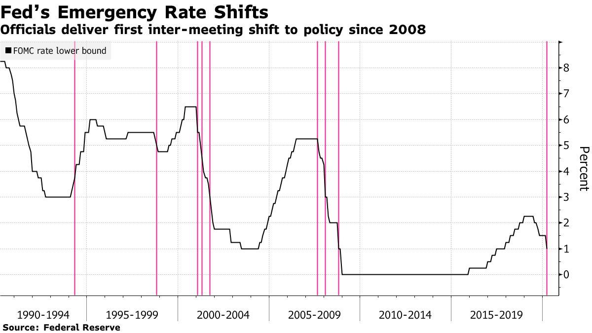 Fed w marcu ciął stopy poza oficjalnym posiedzeniem pierwszy raz od 2008 roku. Źródło: Bloomberg