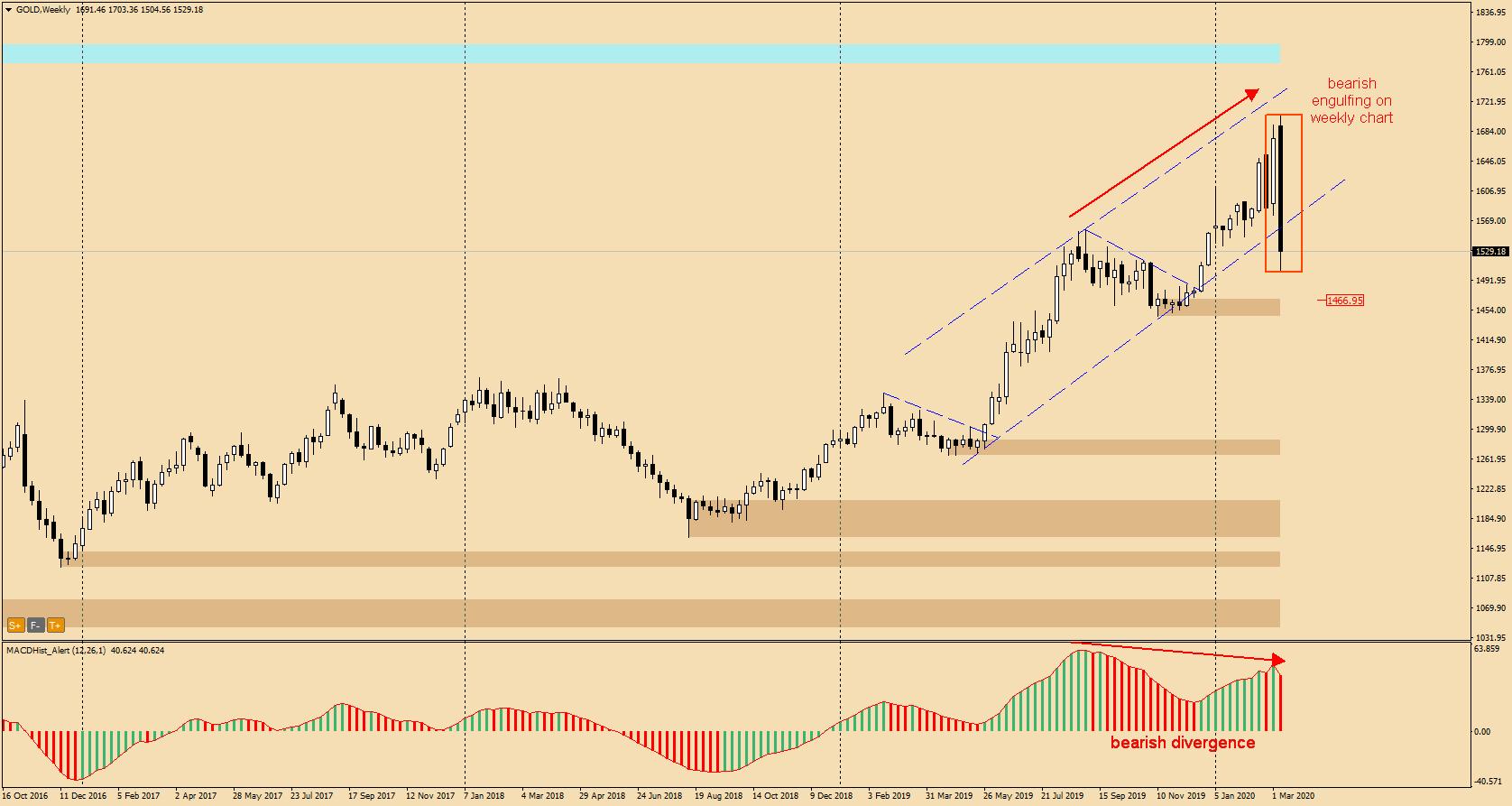 Złoto GOLD chart