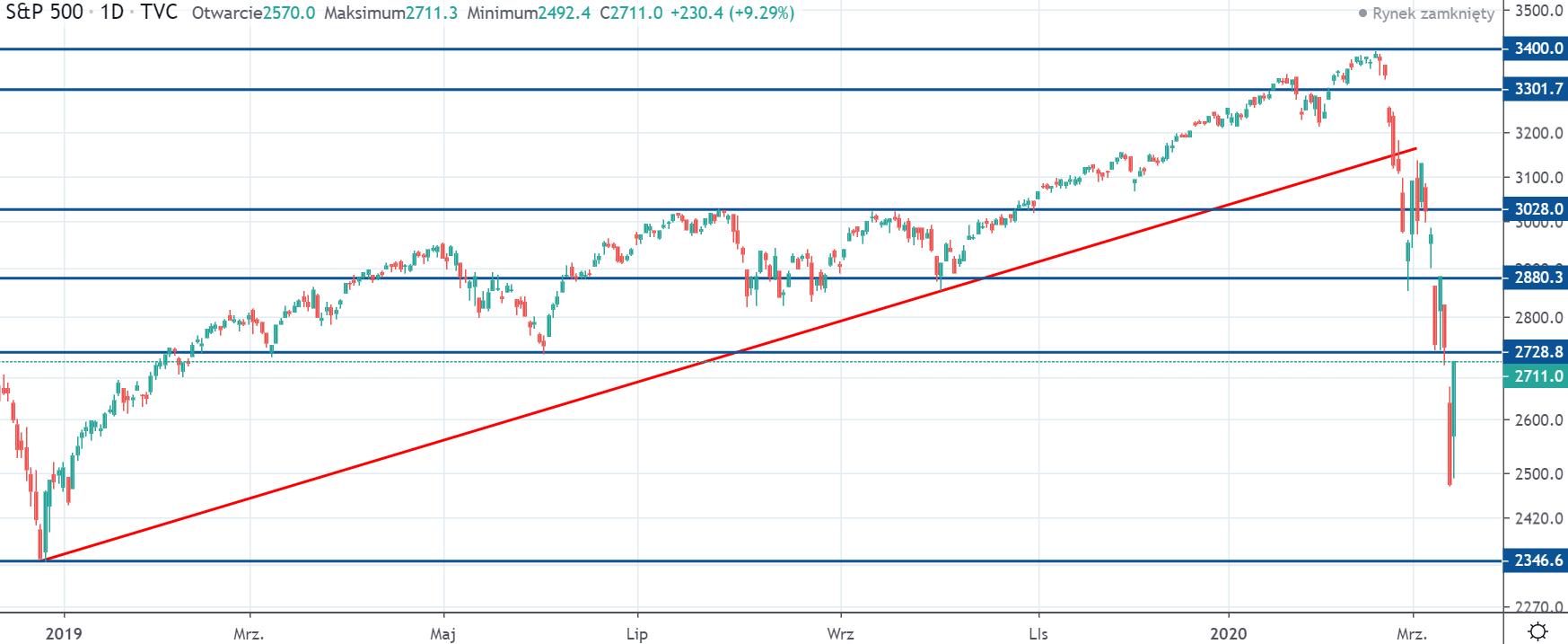 S&P 500 Kurs