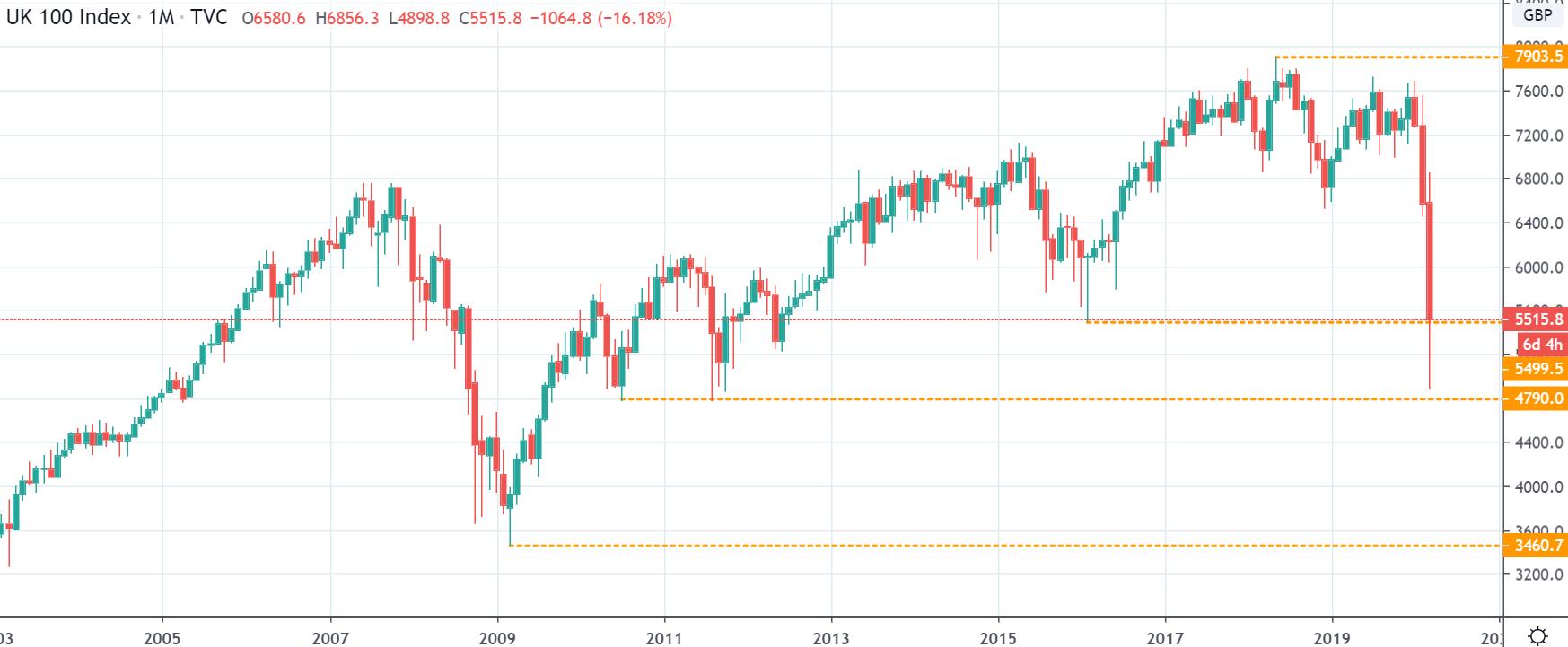 Kurs indeksu FTSE na interwale miesięcznym, tradingviewcom