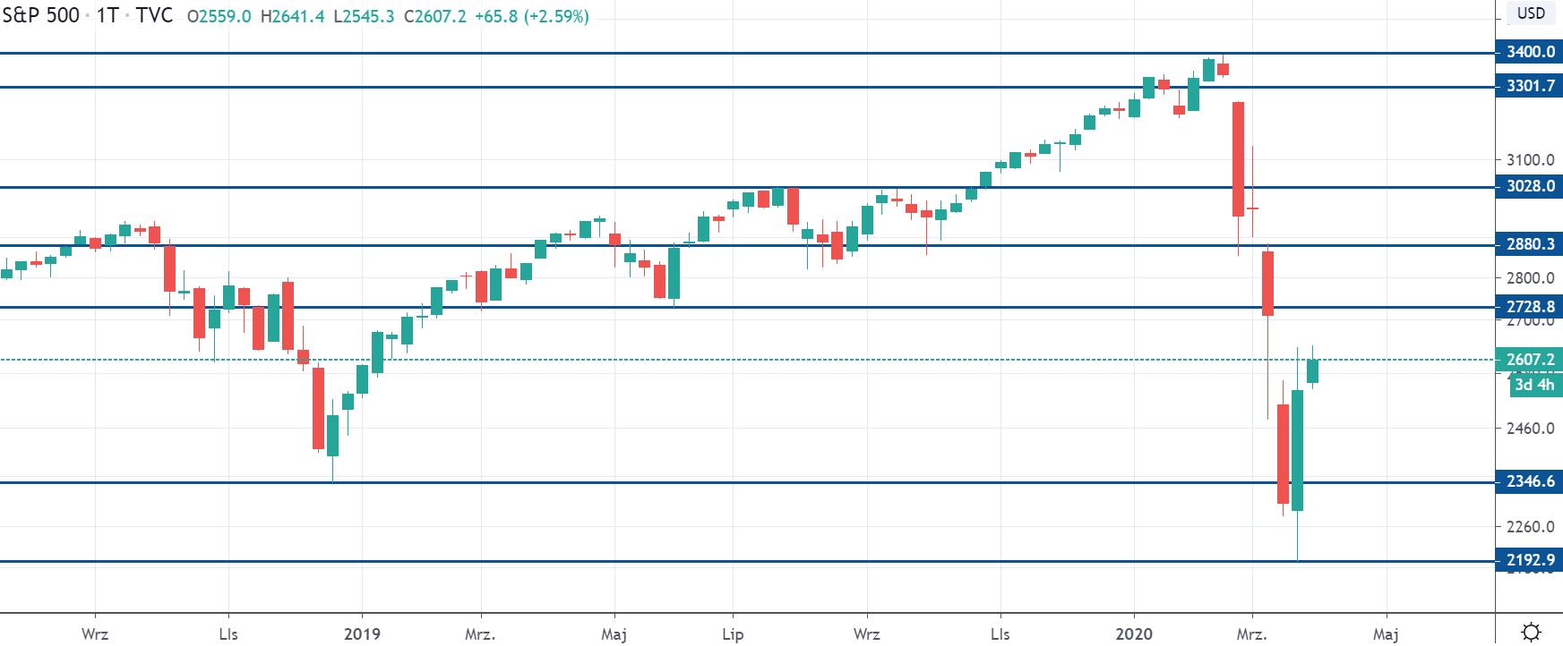 Kurs indeksu SP500 na interwale tygodniowym, tradingviewcom