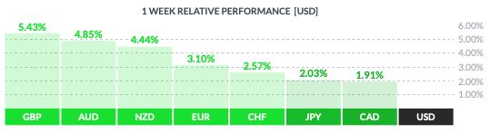 Tygodniowa zmienność kursu dolara wobec walut grupy G8
