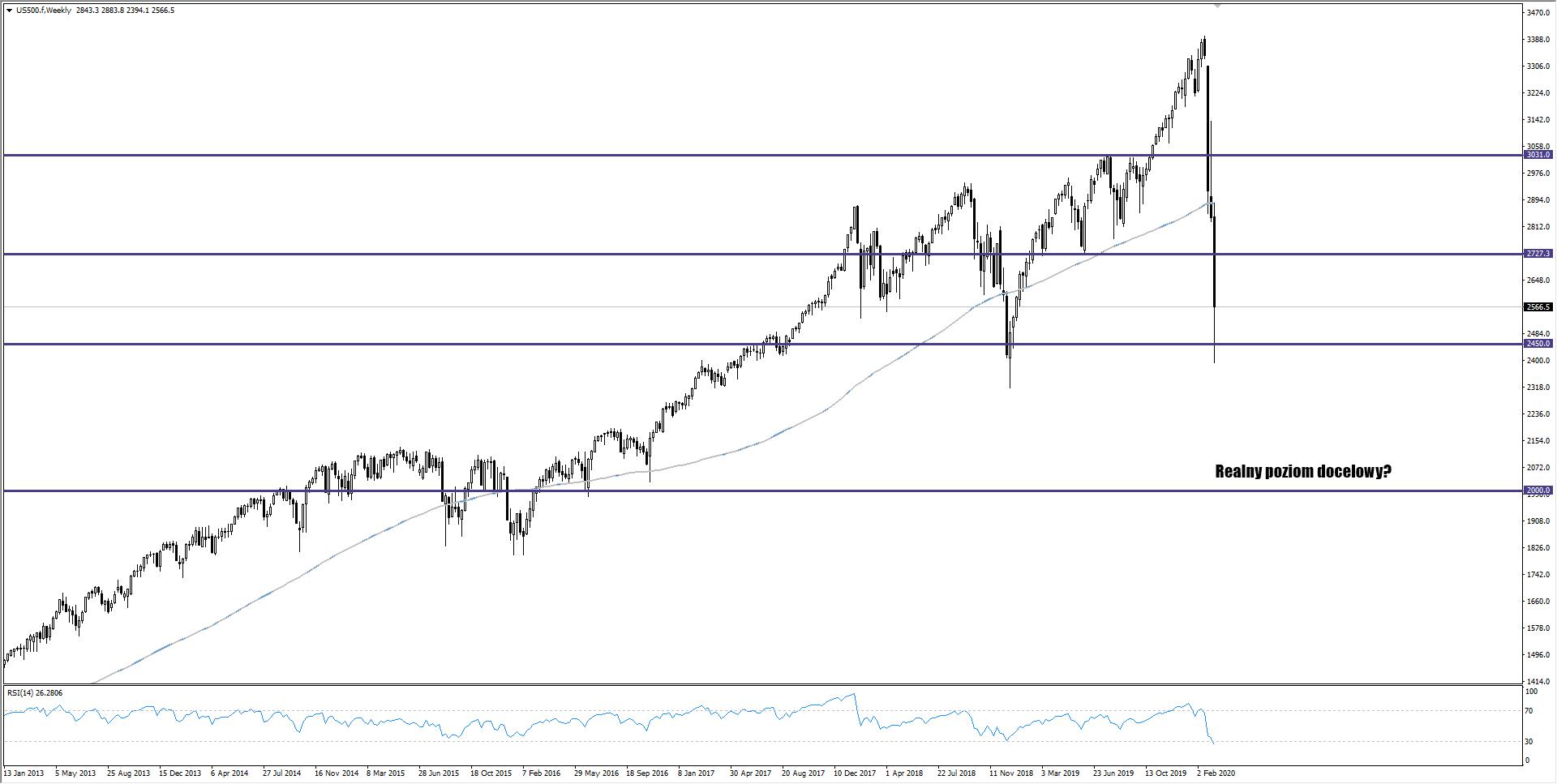 wykres Wykres SP500 W1 16.03.2020