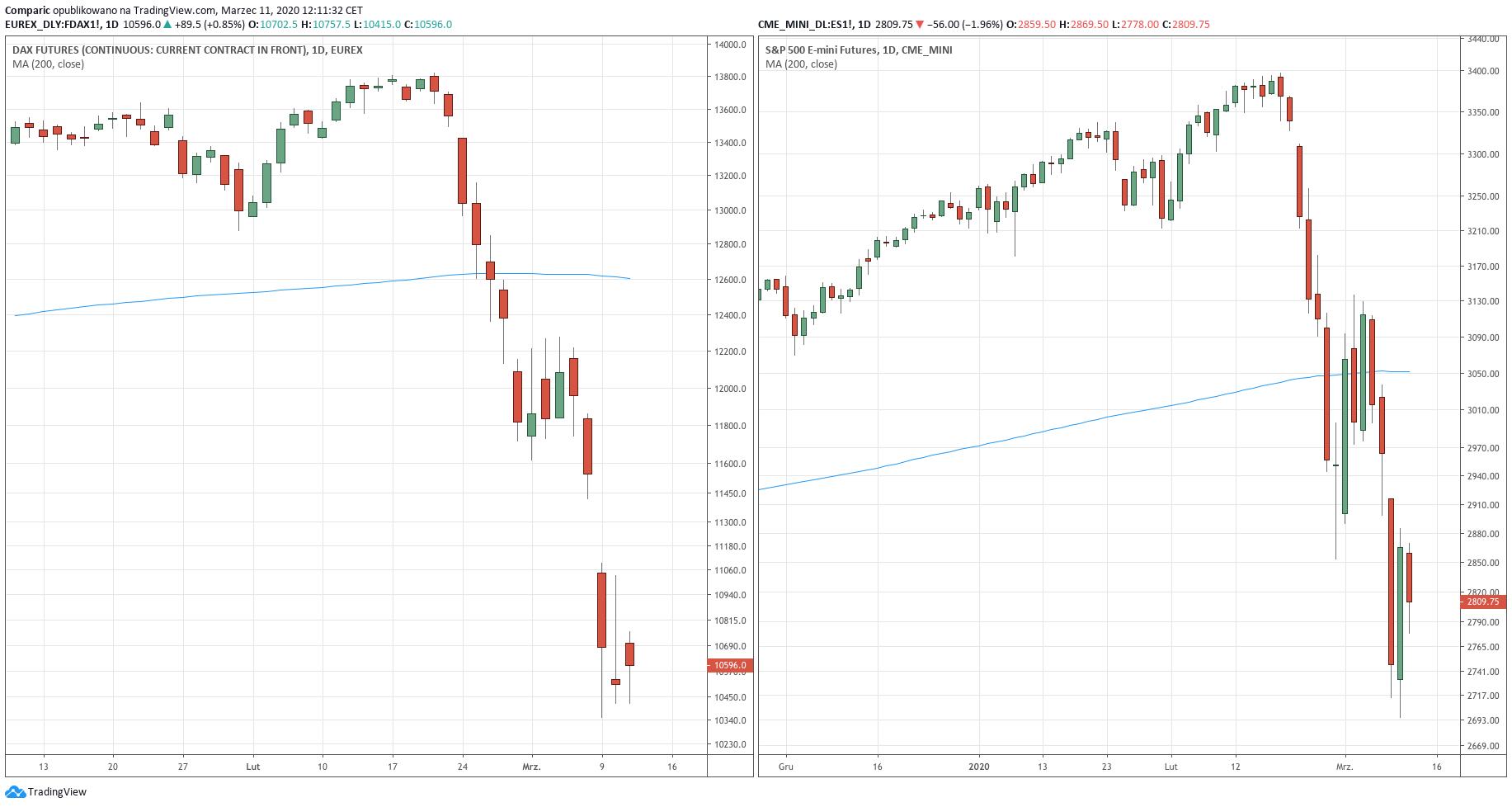 Od lewej: Wykres dzienny DAX Futures oraz E-mini S&P 500 - 11 marca 2020 r.