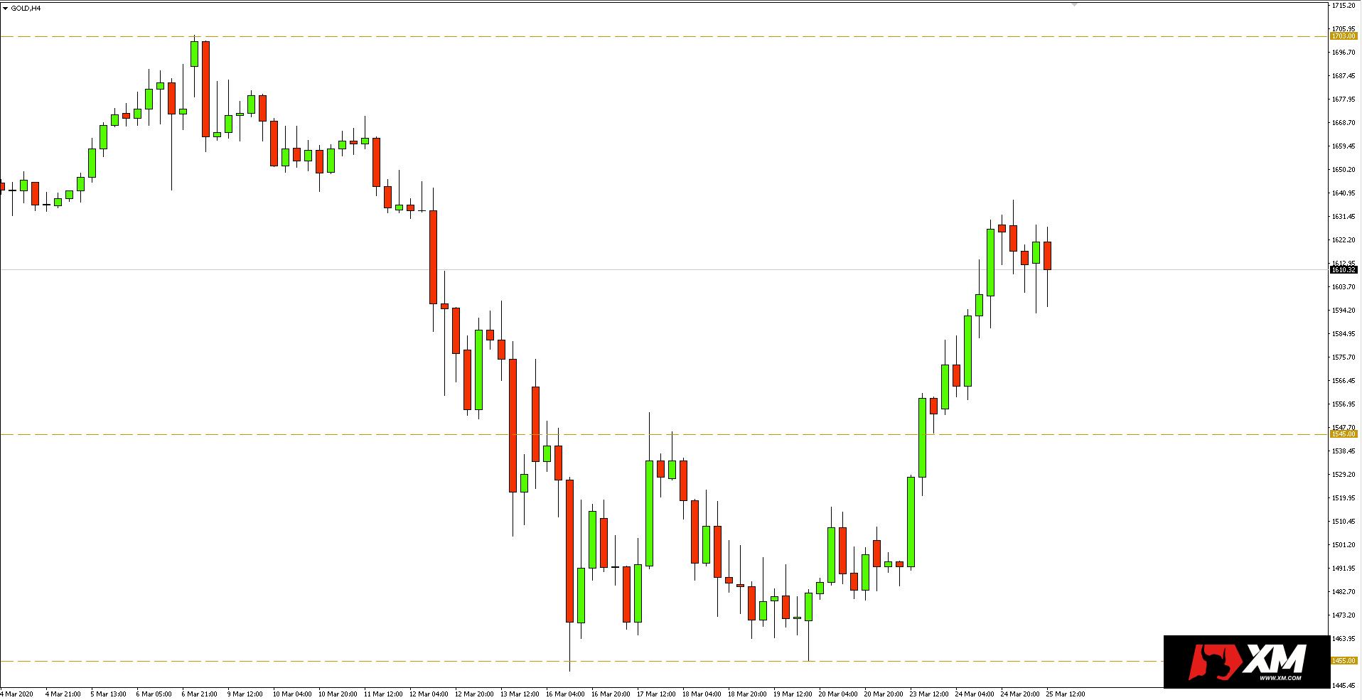 Wykres 4-godzinny kursu złota - 25 marca 2020 r.