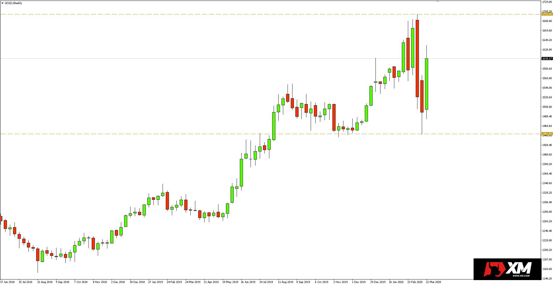 Wykres tygodniowy kursu złota - 25 marca 2020 r.