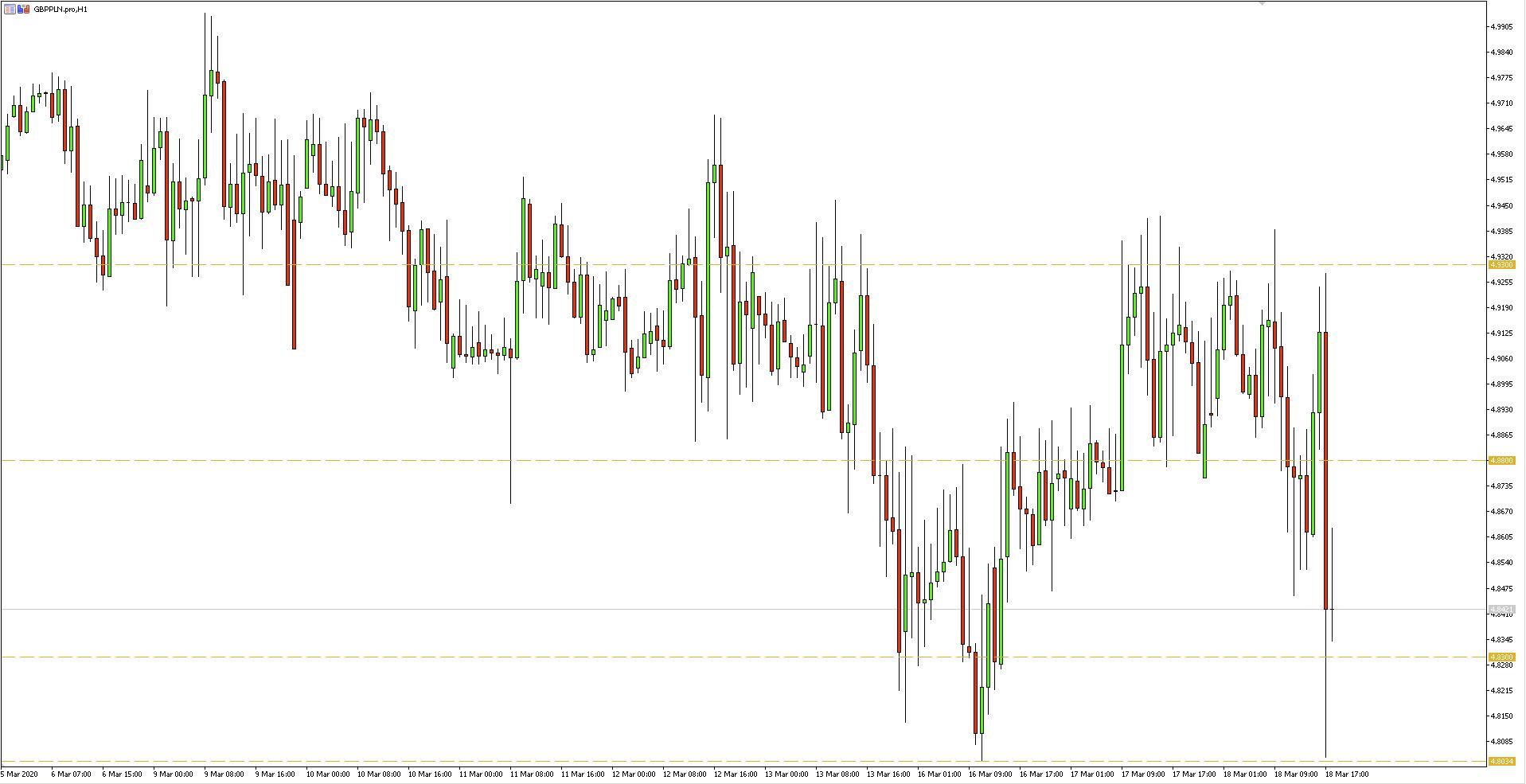 Wykres 1-godzinny pary walutowej GBPPLN - 18 marca 2020 r.