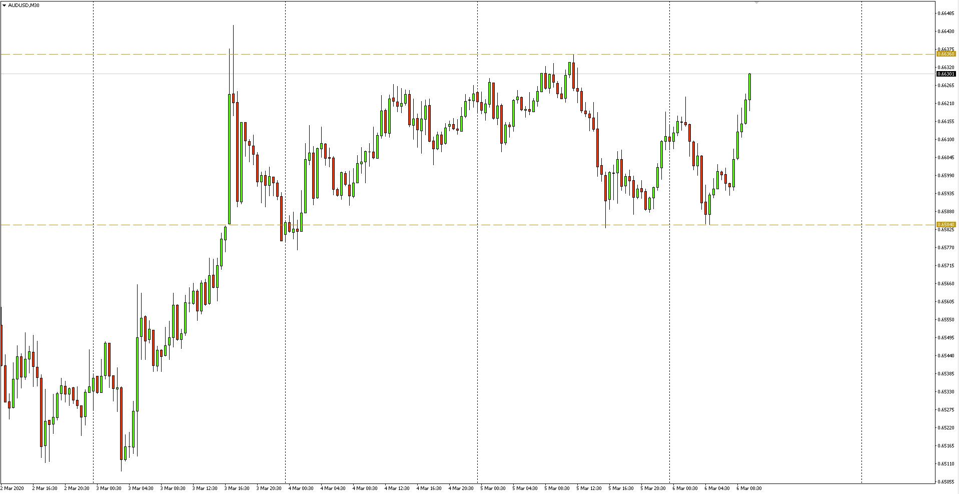 Wykres 30-minutowy pary walutowej AUDUSD - 6 marca 2020 r.