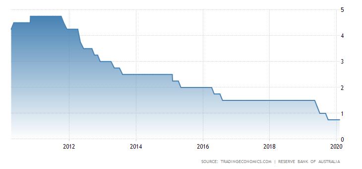 Stopy procentowe RBA na przestrzeni ostatnich 10 lat. Źródło: Trading Economics