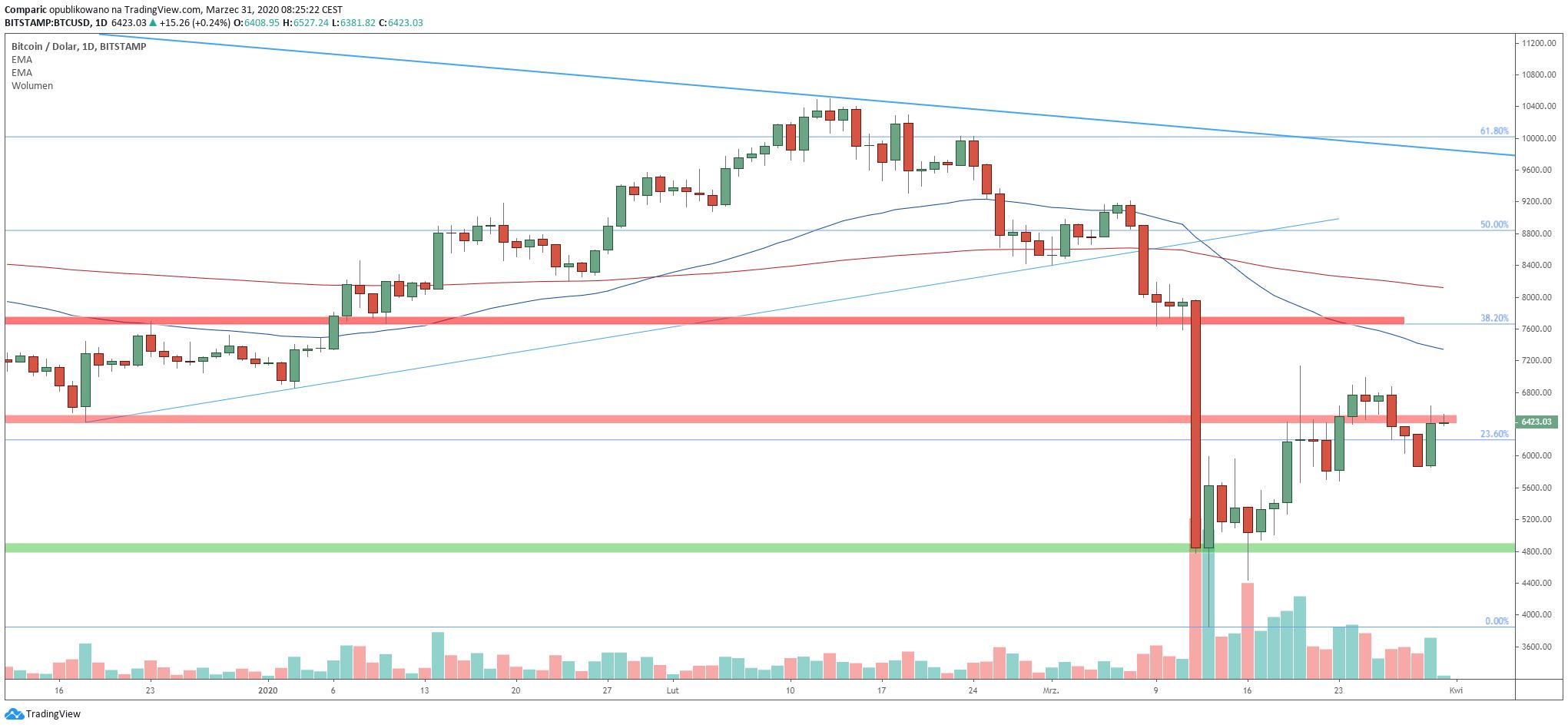 Bitcoin rósł silnie na początku tygodnia i kontynuuje aprecjację we wtorek. Źródło: Tradingview.com