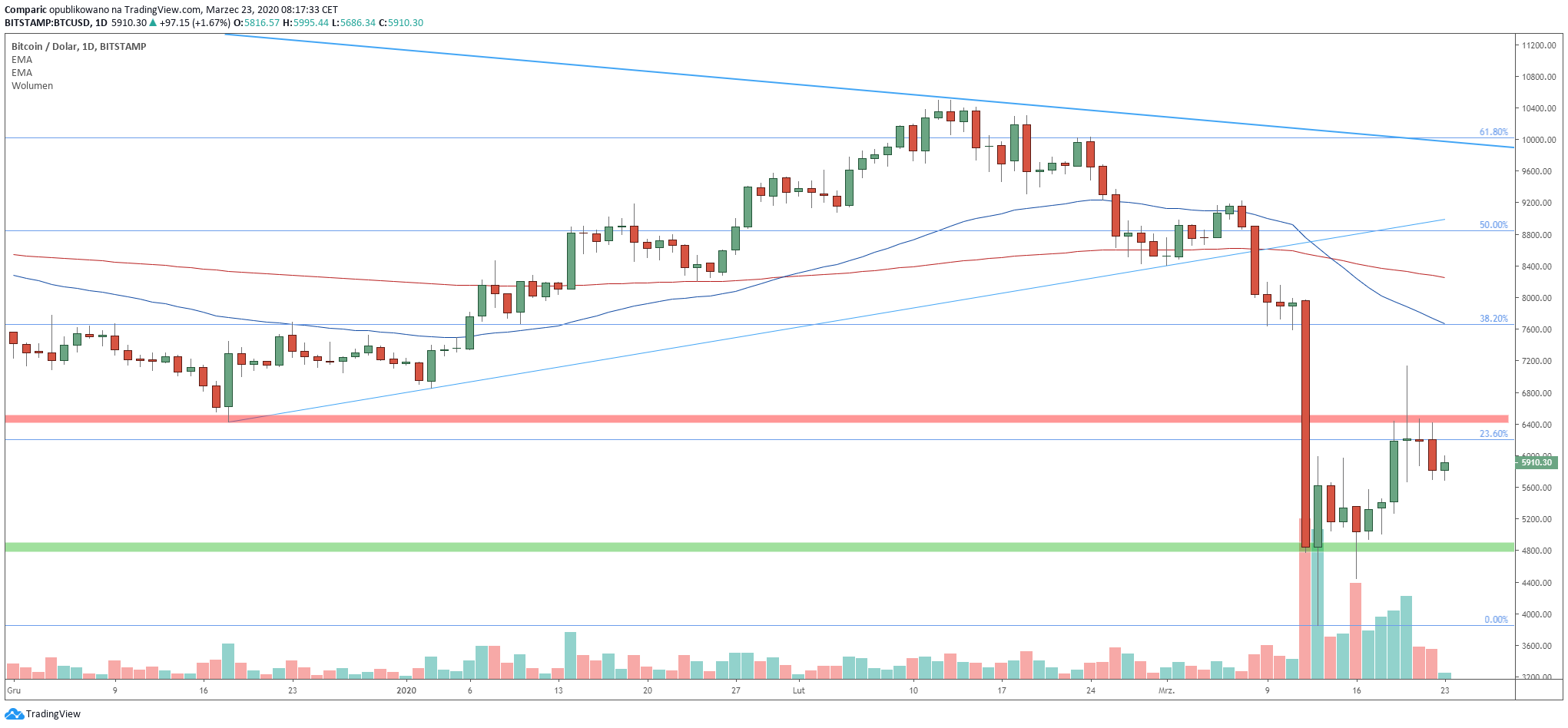 Bitcoin spada poniżej 6 tysięcy dolarów, utrzymuje się jednak w konsolidacji. Źródło: Tradingview.com