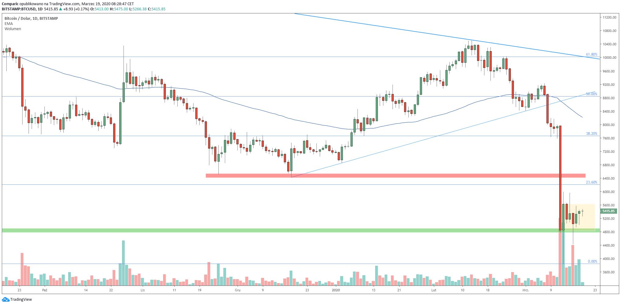 Bitcoin konsoliduje po zeszłotygodniowej, silnej deprecjacji. Źródło: Tradingview.com