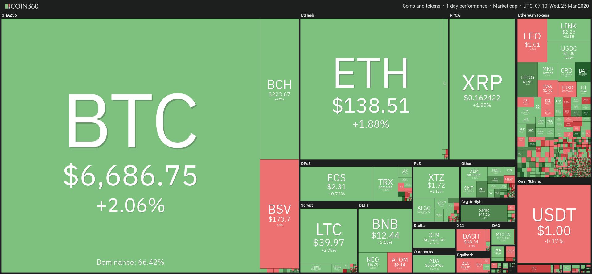 Kolor zielony dominuje na rynku kryptowalut. Źródło: Coin360.com