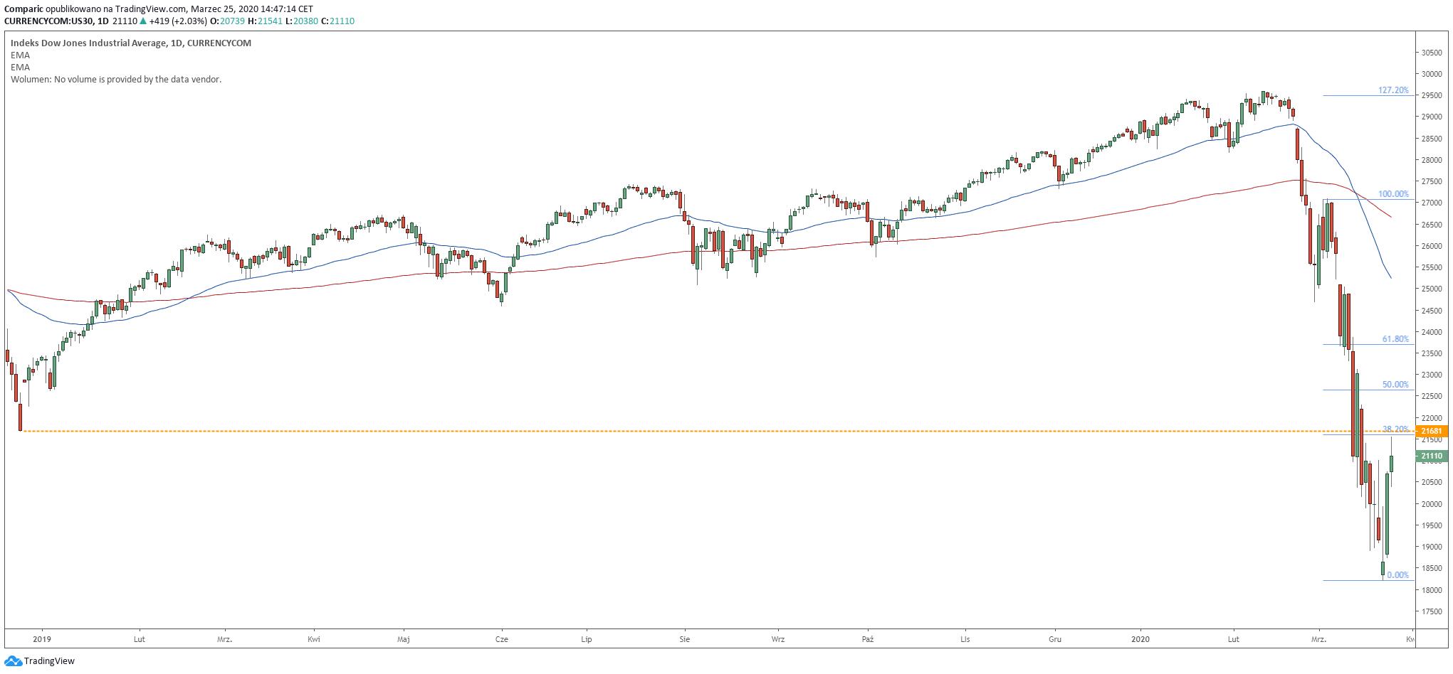 Dow Jones odbija w środę o ponad 2%, testuje ważną strefę oporu. Źródło: Tradingview.com