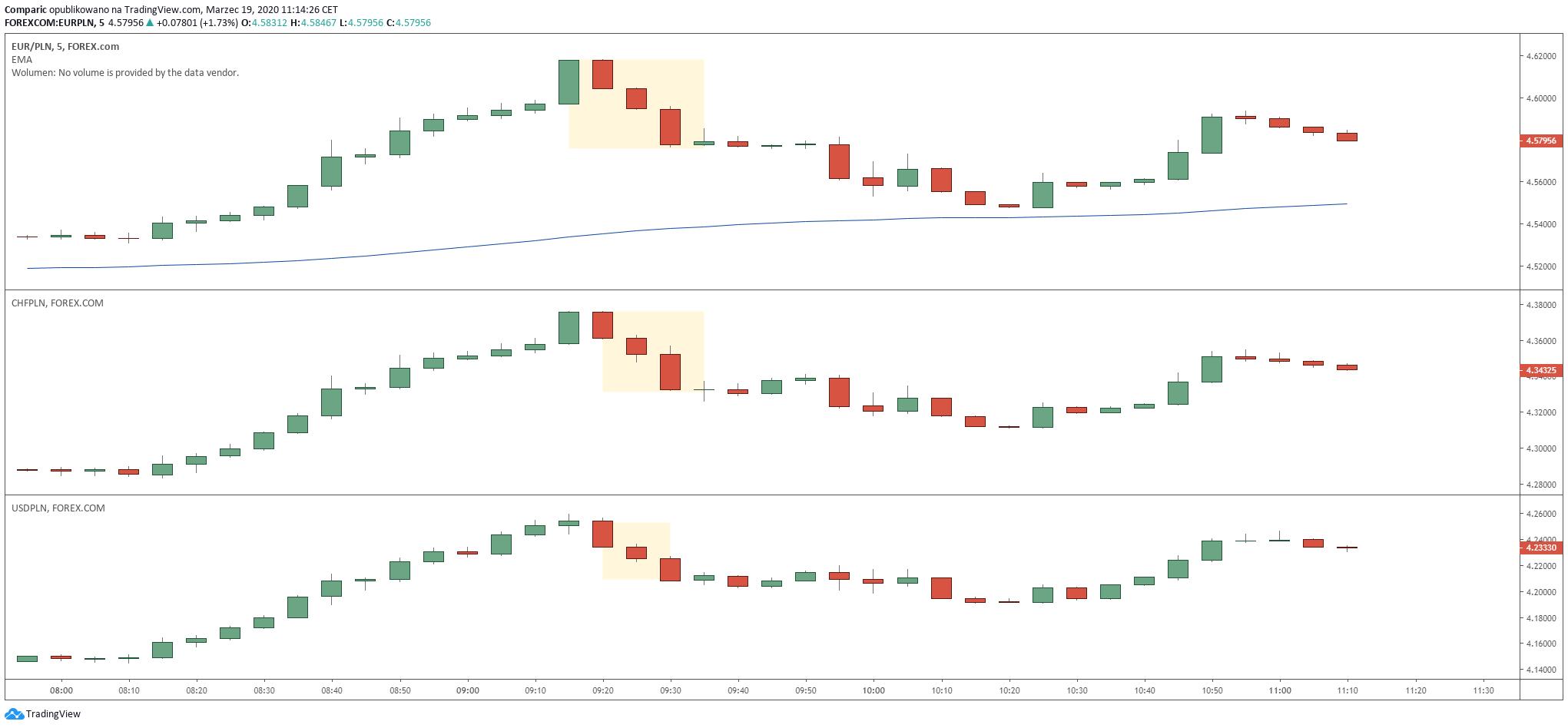 Kurs euro, franka i dolara jednocześnie traciły do złotego po 09:20. TMS Brokers sugeruje interwencję rynkową NBP i/lub BGK. Źródło: Tradingview.com