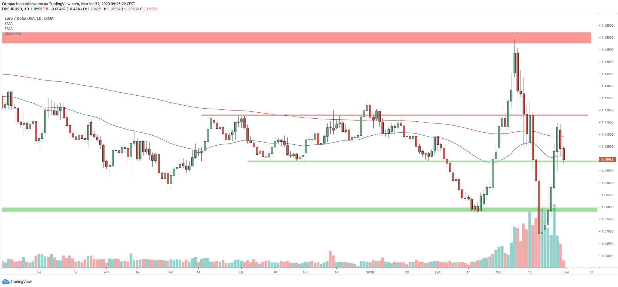 Kurs euro spada poniżej 1,10 USD. Wykres sugeruje jednak konsolidację nad minimami z listopada i grudnia, Źródło: Tradingview.com
