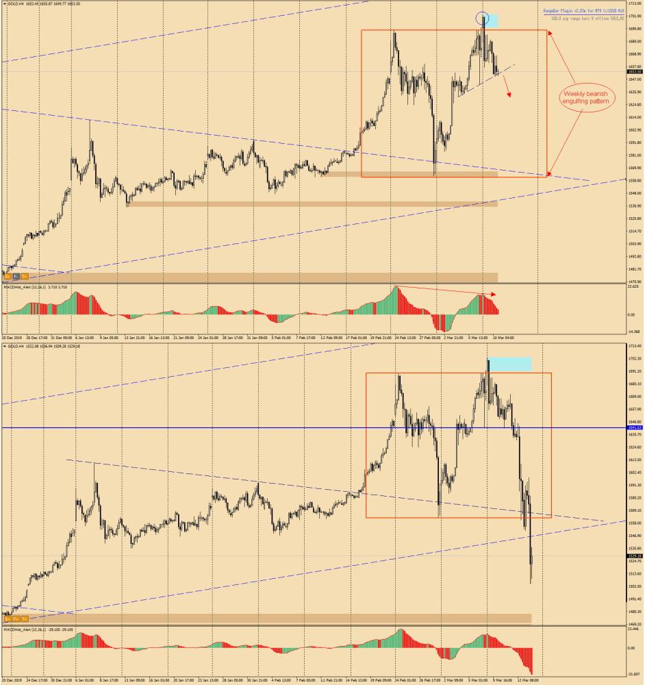 GOLD H4 price chart
