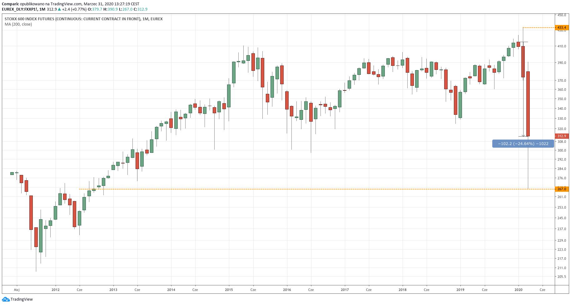 Indeks Euro Stoxx 600 traci obecnie ponad 24% od początku roku. Jest to największa kwartalna przecena w historii.