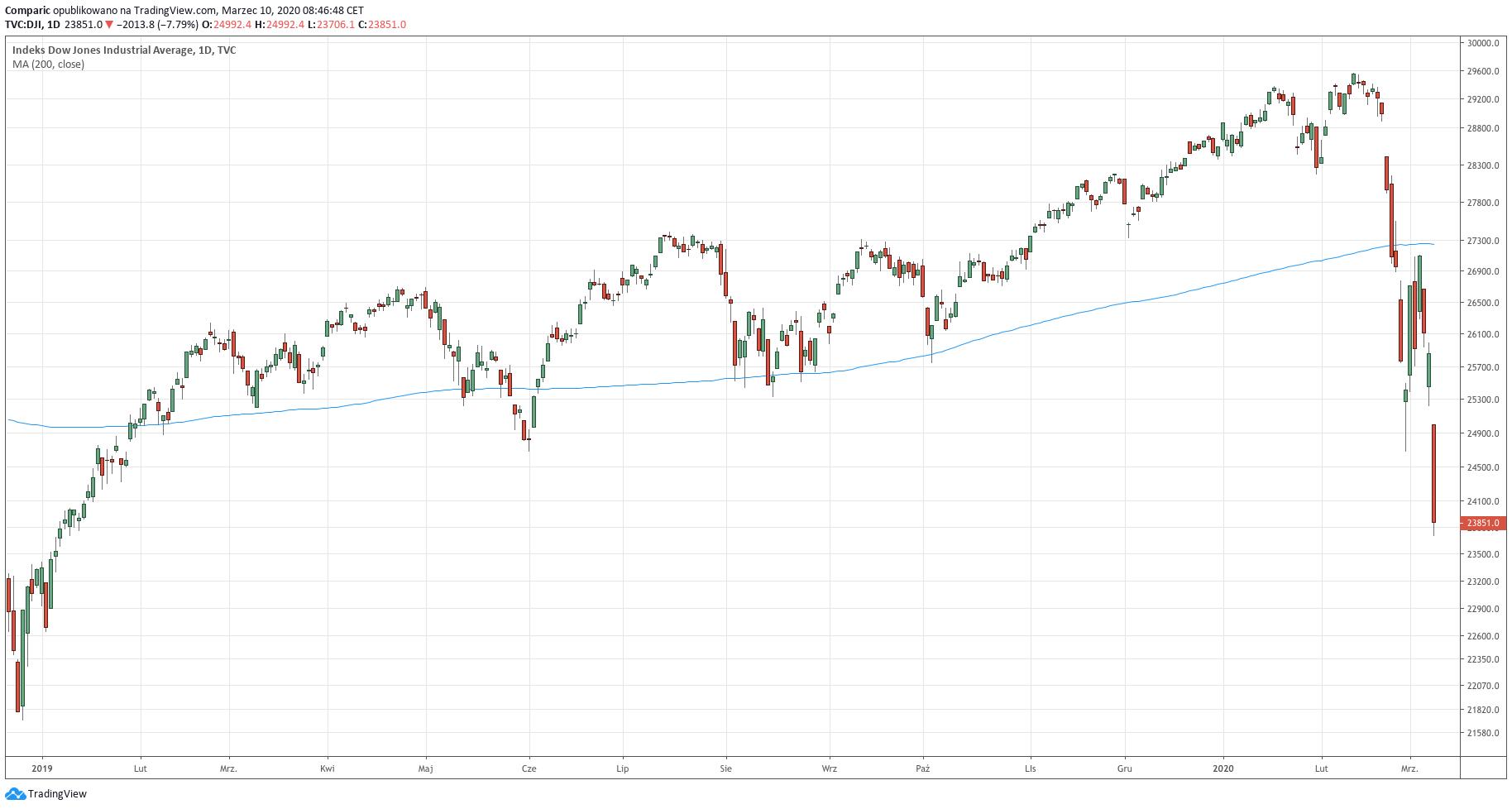 Wykres dzienny indeksu Dow Jones - 10 marca 2020 r.