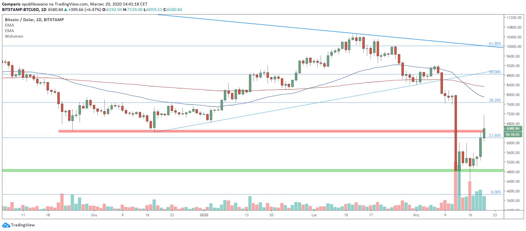 Bitcoin w piątek wybijał (chwilowo) poziom 7 tysięcy dolarów. Obecnie walczy z ważnym oporem. Źródło: Tradingview.com