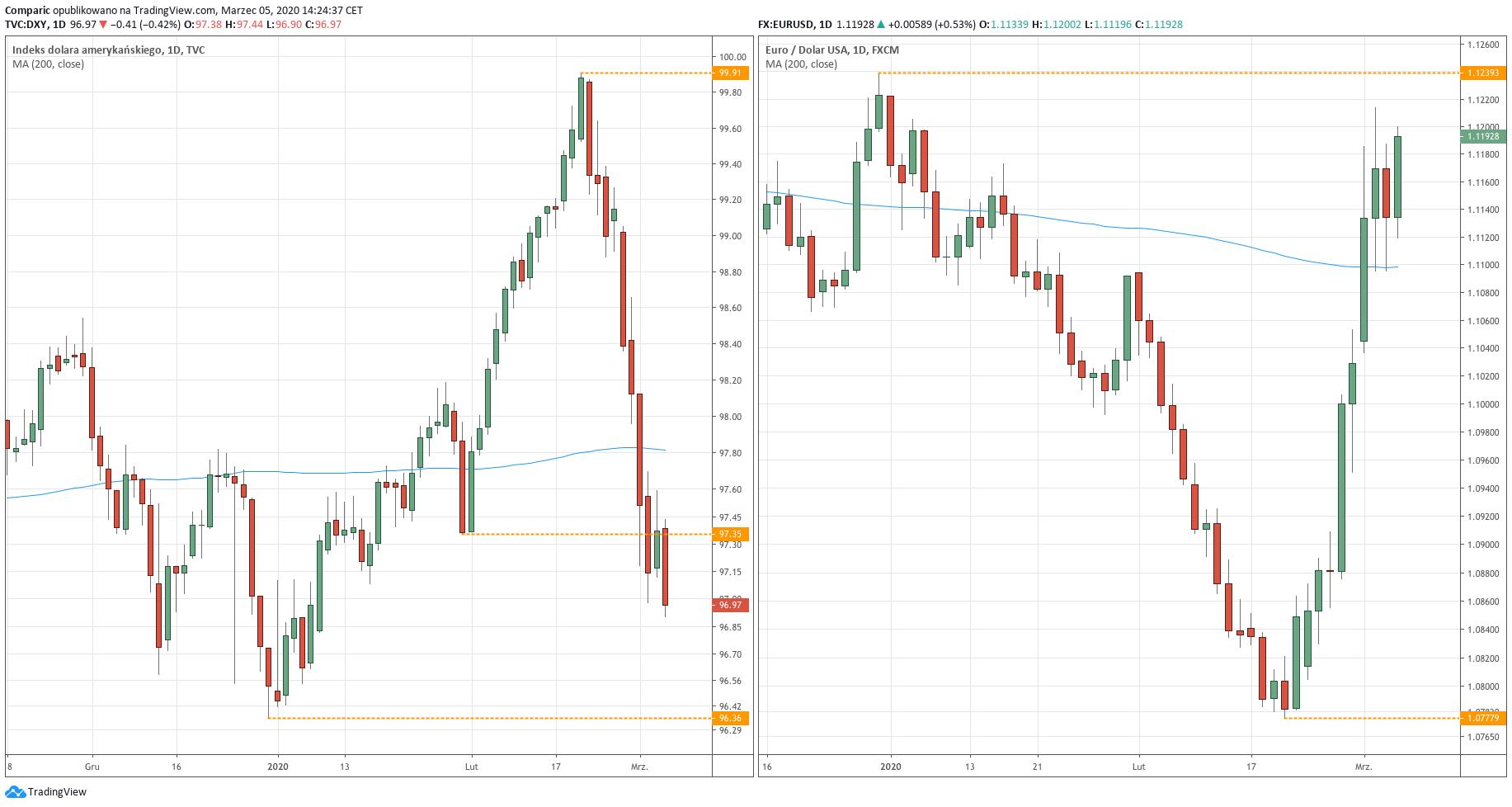 Od lewej: wykres dzienny indeksu dolara (DXY) oraz pary walutowej EURUSD - 5 marca 2020 r.