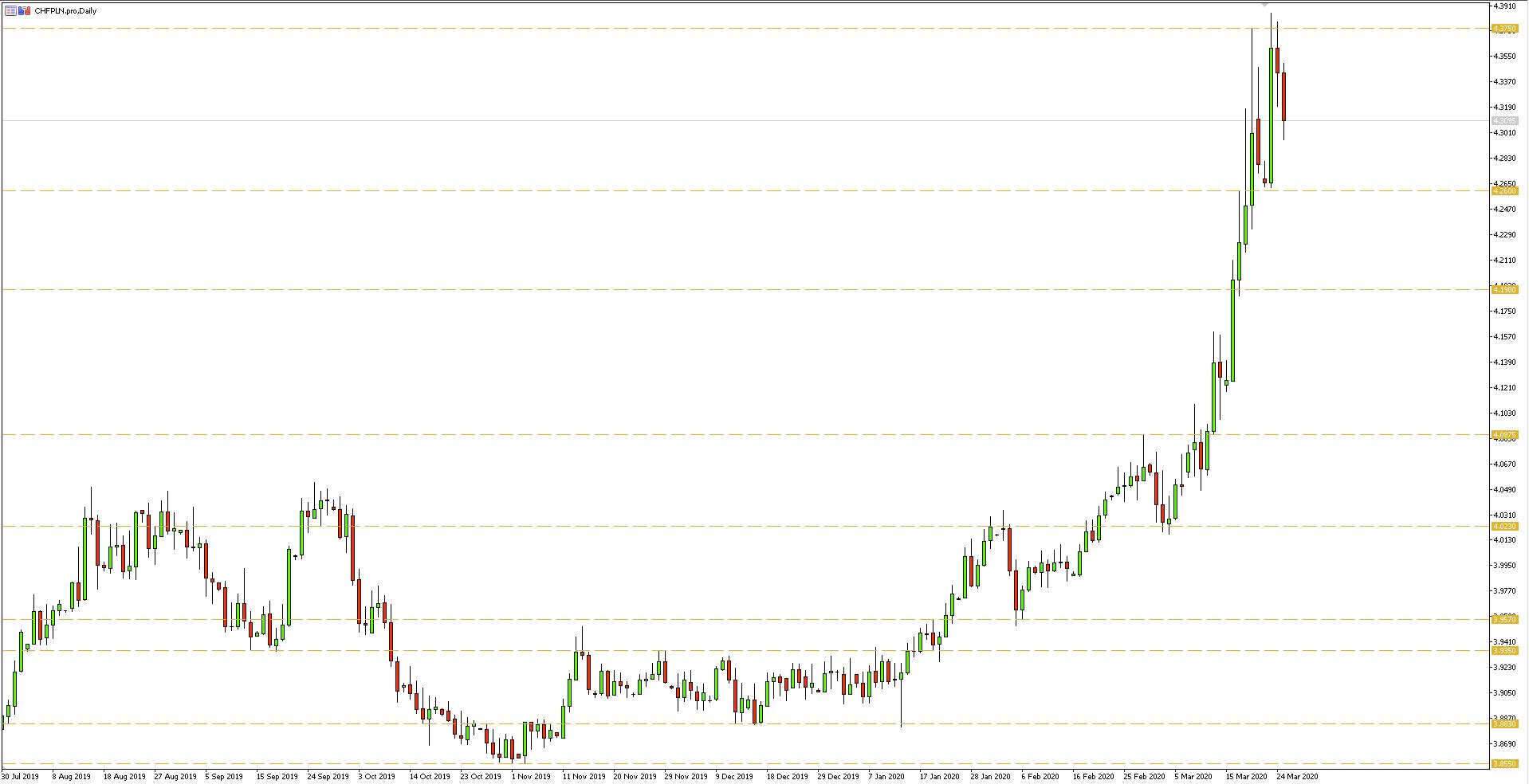 Wykres dzienny pary walutowej CHFPLN - 25 marca 2020 r.
