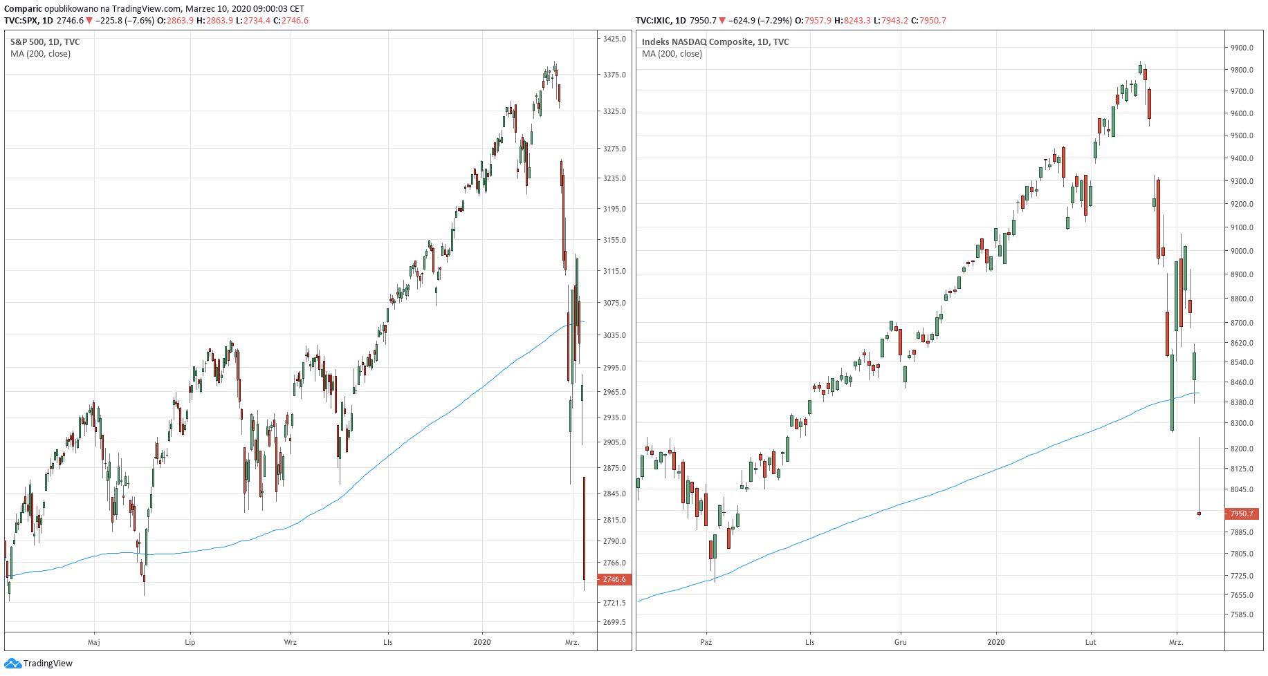 Od lewej: wykres dzienny indeksu S&P 500 oraz Nasdaq Composite - 10 marca 2020 r.