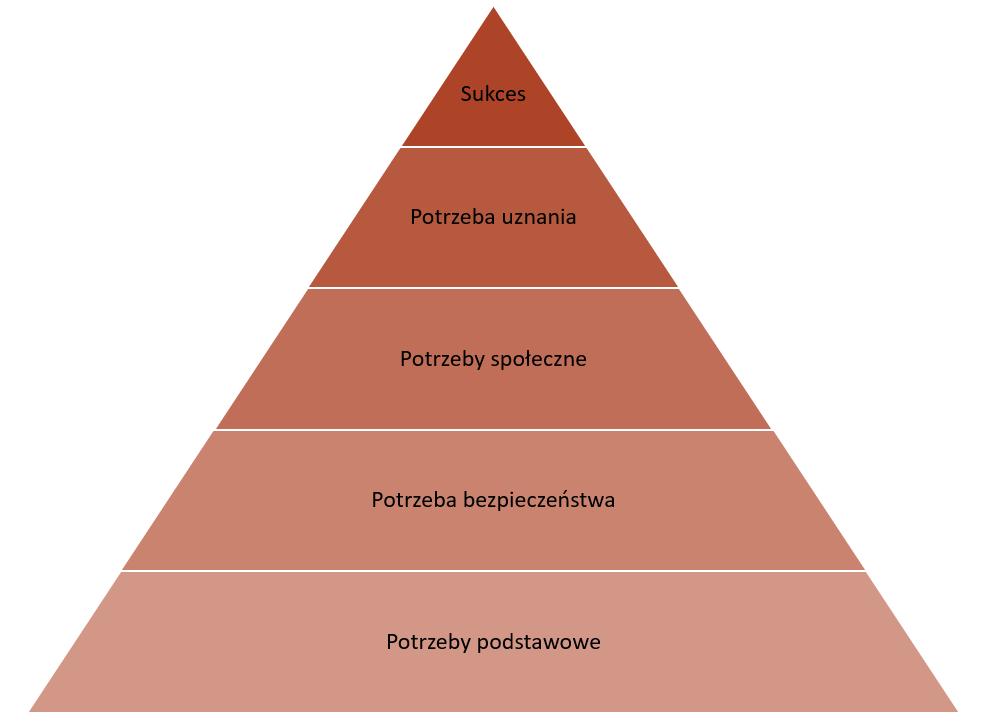 Rys.3 Piramida potrzeb Maslowa
