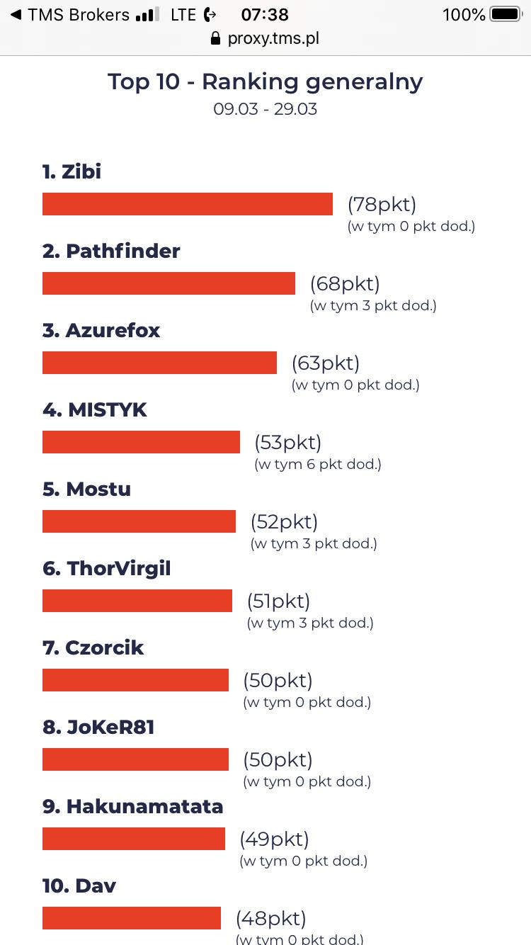 Ranking generalny Edukacyjnego Konkursu Inwestycyjnego TMS Brokers