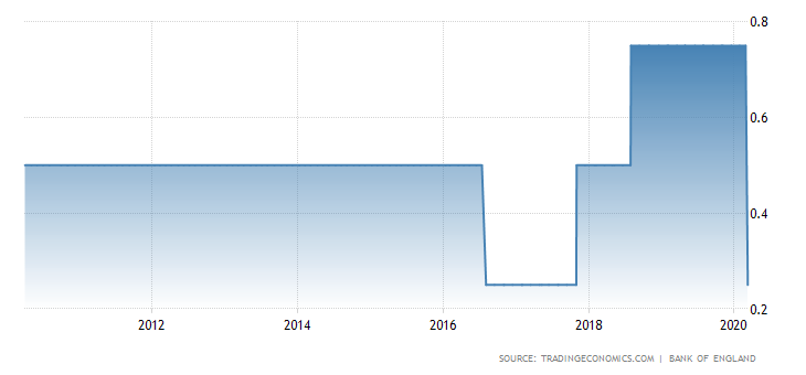 Stopy procentowe w UK. Źródło: Trading Economics