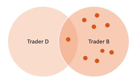 Rys. 2 Przesunięcie uwagi z pojedynczej transakcji na serię transakcji.